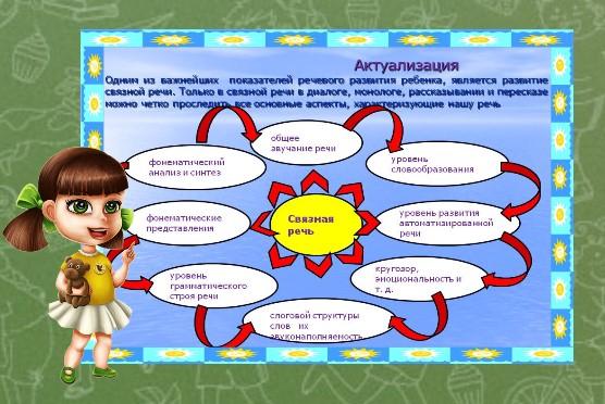 svyaznaya-rech