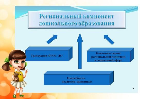 изучение регионального компонента