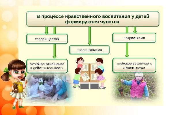 процесс воспитания