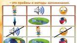 Развитие связной речи средствами мнемотехники детей старшего дошкольного возраста с ОНР