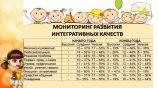 Мониторинг интегративных качеств: как детсад развивает навыки